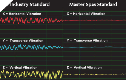 Exclusive Noise Reduction System creates a quieter and more relaxing hot tub experience